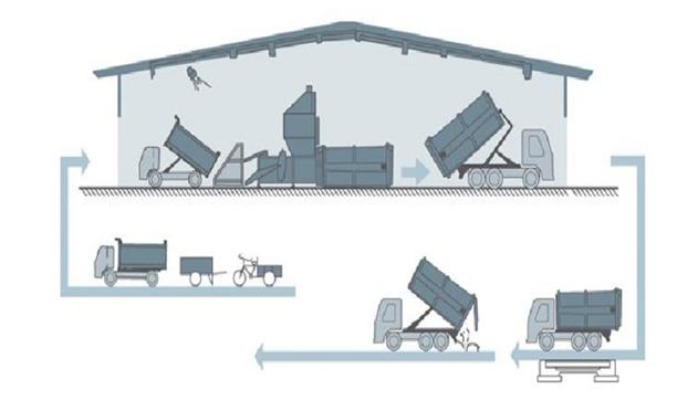 硕博电子环卫电控系统垃圾集运站方案(1